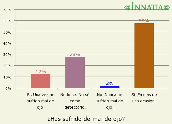 Gráfico de la encuesta: ¿Has sufrido de mal de ojo?