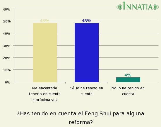 C mo aplicar el feng shui en las remodelaciones for Como practicar el feng shui