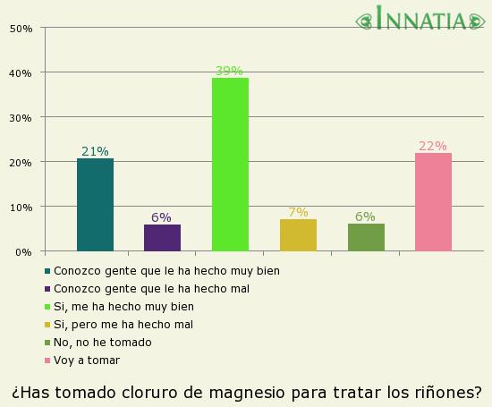 Gráfico de la encuesta: ¿Has tomado cloruro de magnesio para tratar los riñones?