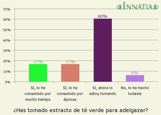 Gráfico de la encuesta: ¿Has tomado extracto de té verde para adelgazar?
