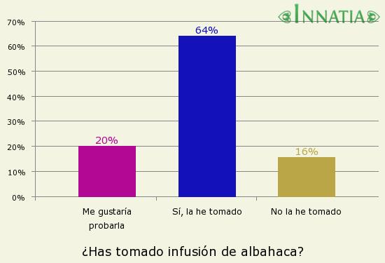 Gráfico de la encuesta: ¿Has tomado infusión de albahaca?