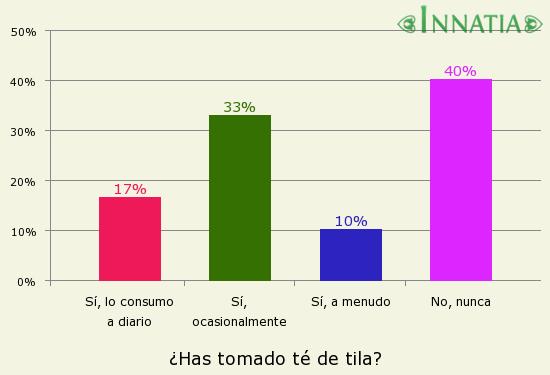 Gráfico de la encuesta: ¿Has tomado té de tila?
