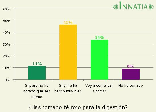 Gráfico de la encuesta: ¿Has tomado té rojo para la digestión?