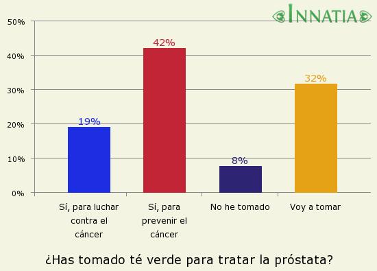 Gráfico de la encuesta: ¿Has tomado té verde para tratar la próstata?