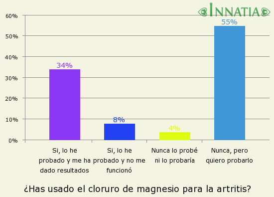 Gráfico de la encuesta: ¿Has usado el cloruro de magnesio para la artritis?
