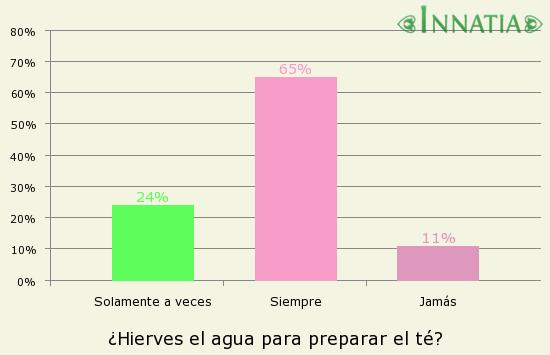 Gráfico de la encuesta: ¿Hierves el agua para preparar el té?