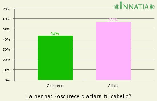 Gráfico de la encuesta: La henna: ¿oscurece o aclara tu cabello?
