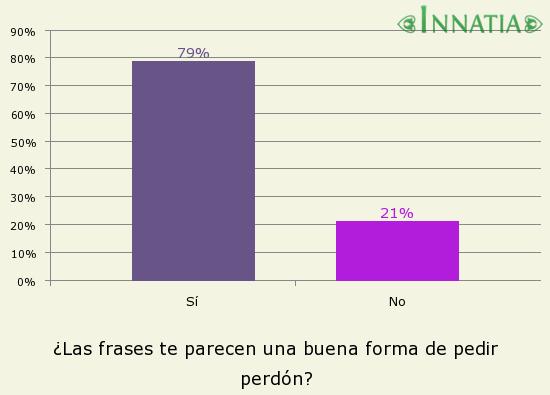 Gráfico de la encuesta: ¿Las frases te parecen una buena forma de pedir perdón?