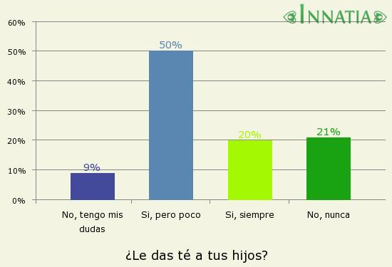 Gráfico de la encuesta: ¿Le das té a tus hijos?