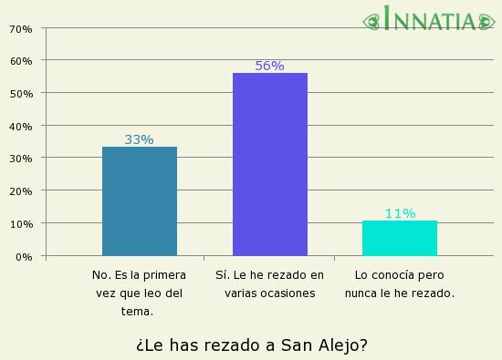 Gráfico de la encuesta: ¿Le has rezado a San Alejo?