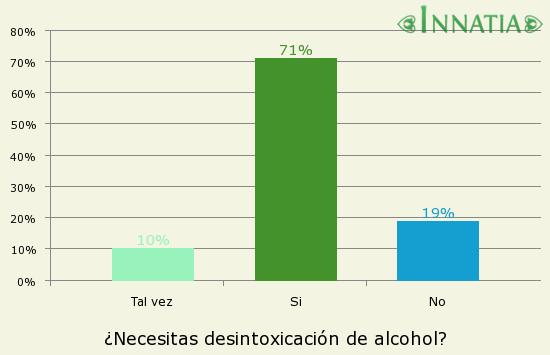 Gráfico de la encuesta: ¿Necesitas desintoxicación de alcohol?