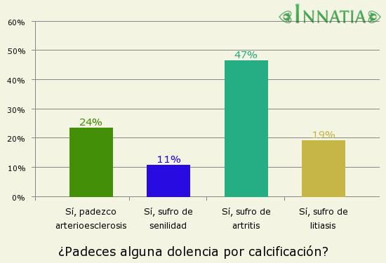 Gráfico de la encuesta: ¿Padeces alguna dolencia por calcificación?