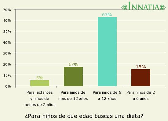 Gráfico de la encuesta: ¿Para niños de que edad buscas una dieta?
