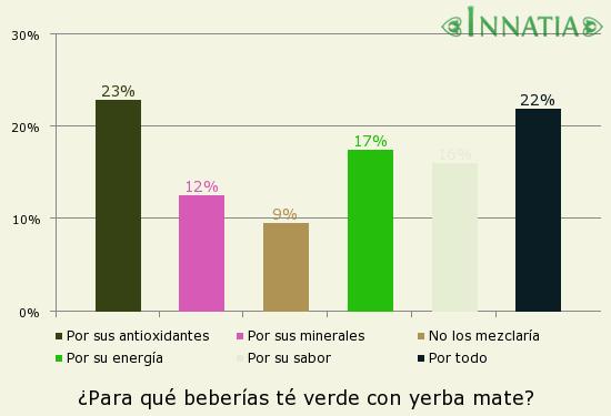 Gráfico de la encuesta: ¿Para qué beberías té verde con yerba mate?