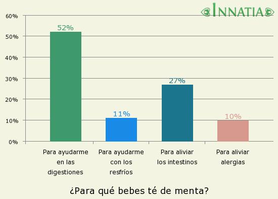 Gráfico de la encuesta: ¿Para qué bebes té de menta?