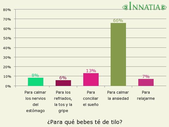 Gráfico de la encuesta: ¿Para qué bebes té de tilo?