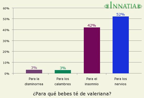 Gráfico de la encuesta: ¿Para qué bebes té de valeriana?