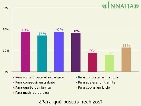 Gráfico de la encuesta: ¿Para qué buscas hechizos?