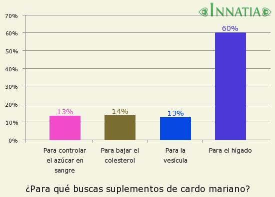 Gráfico de la encuesta: ¿Para qué buscas suplementos de cardo mariano?