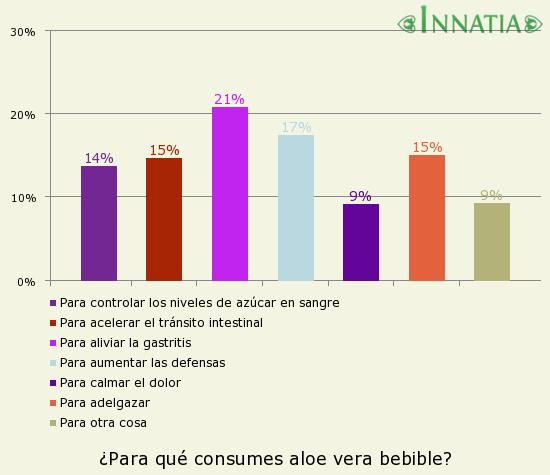 Gráfico de la encuesta: ¿Para qué consumes aloe vera bebible?