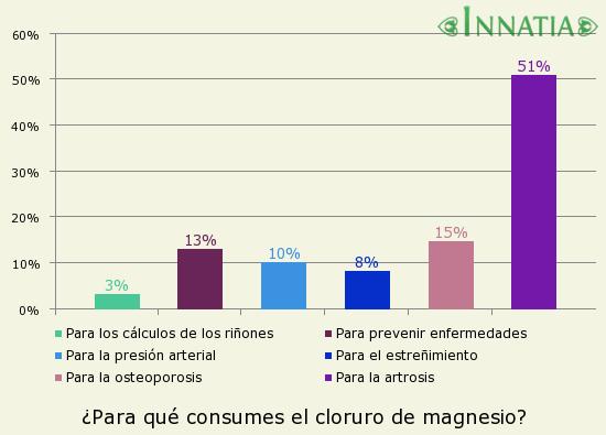 Gráfico de la encuesta: ¿Para qué consumes el cloruro de magnesio?