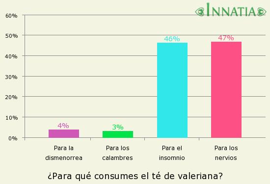 Gráfico de la encuesta: ¿Para qué consumes el té de valeriana?