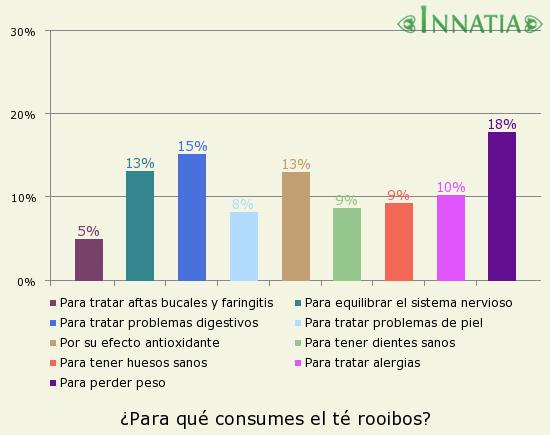 Gráfico de la encuesta: ¿Para qué consumes el té rooibos?