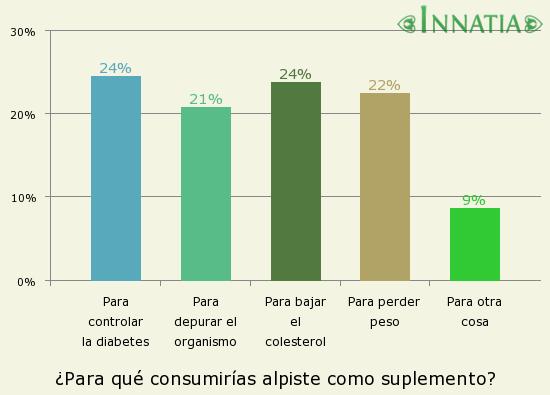 Gráfico de la encuesta: ¿Para qué consumirías alpiste como suplemento?