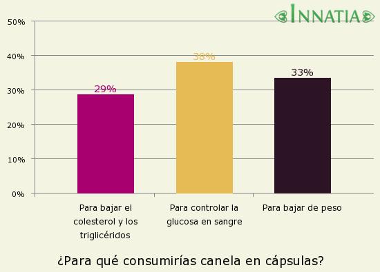 Gráfico de la encuesta: ¿Para qué consumirías canela en cápsulas?