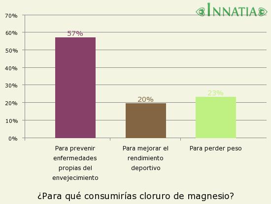 Gráfico de la encuesta: ¿Para qué consumirías cloruro de magnesio?