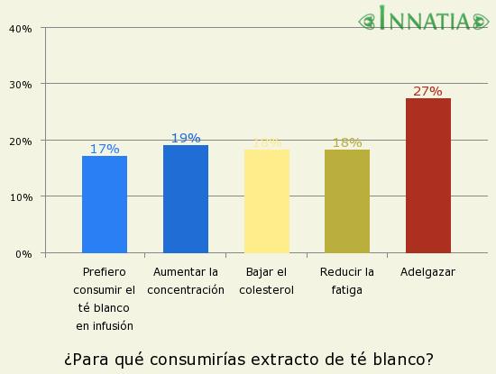 Gráfico de la encuesta: ¿Para qué consumirías extracto de té blanco?