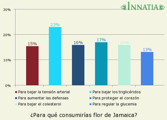 Gráfico de la encuesta: ¿Para qué consumirías flor de Jamaica?