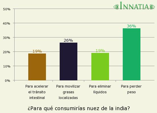 Gráfico de la encuesta: ¿Para qué consumirías nuez de la india?