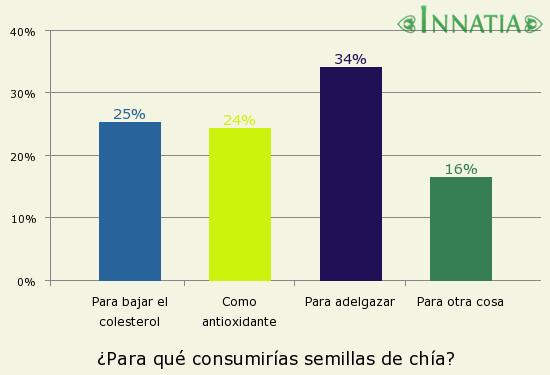 Gráfico de la encuesta: ¿Para qué consumirías semillas de chía?