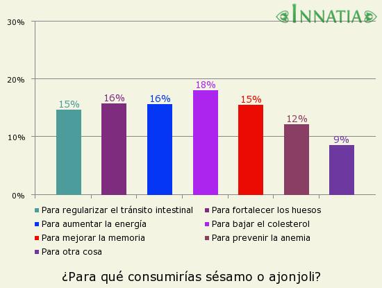 Gráfico de la encuesta: ¿Para qué consumirías sésamo o ajonjoli?