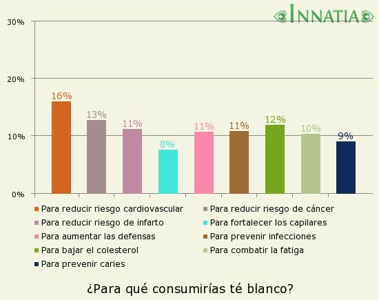 Gráfico de la encuesta: ¿Para qué consumirías té blanco?