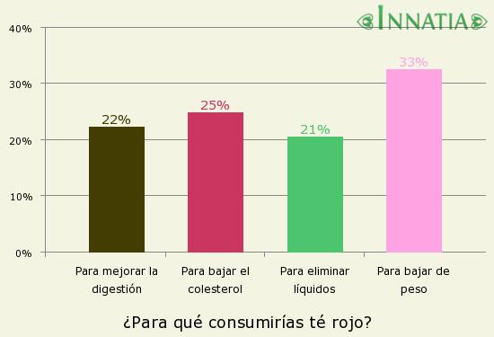 Gráfico de la encuesta: ¿Para qué consumirías té rojo?