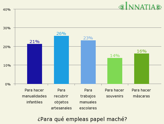 Gráfico de la encuesta: ¿Para qué empleas papel maché?