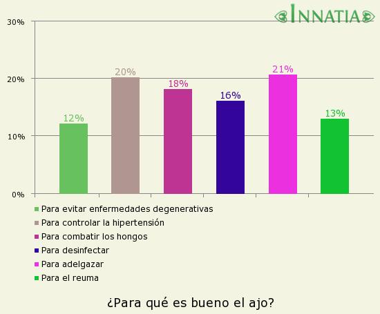Gráfico de la encuesta: ¿Para qué es bueno el ajo?