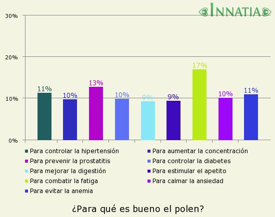Gráfico de la encuesta: ¿Para qué es bueno el polen?