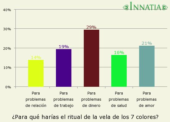 Gráfico de la encuesta: ¿Para qué harías el ritual de la vela de los 7 colores?