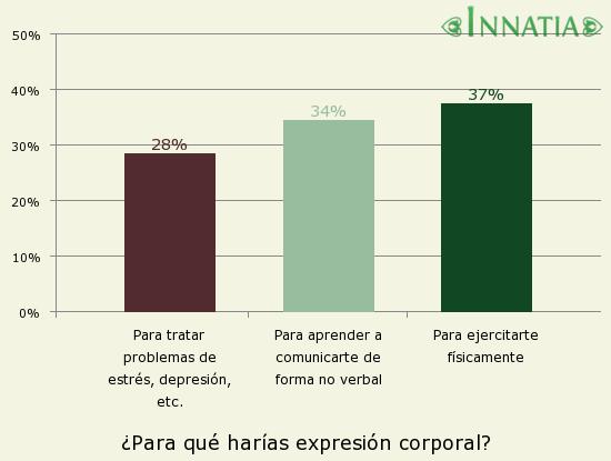 Gráfico de la encuesta: ¿Para qué harías expresión corporal?
