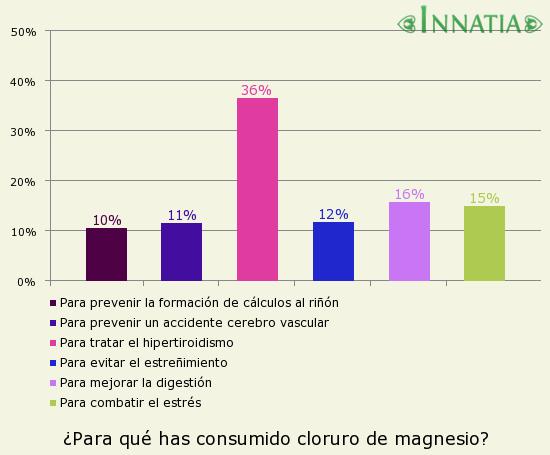 Gráfico de la encuesta: ¿Para qué has consumido cloruro de magnesio?