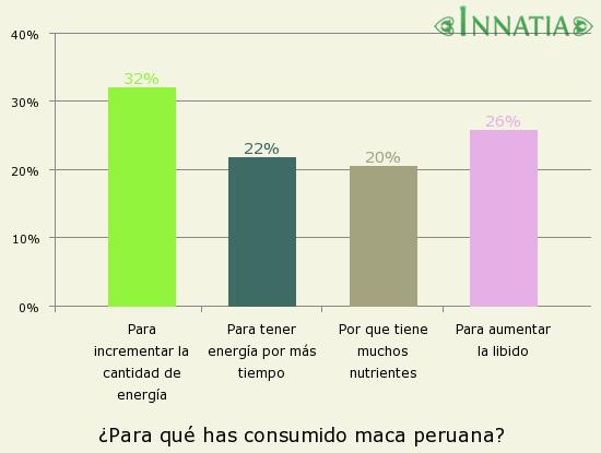 Gráfico de la encuesta: ¿Para qué has consumido maca peruana?