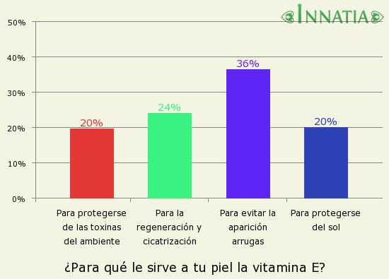 Gráfico de la encuesta: ¿Para qué le sirve a tu piel la vitamina E?