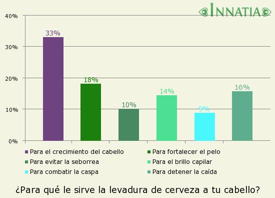 Gráfico de la encuesta: ¿Para qué le sirve la levadura de cerveza a tu cabello?