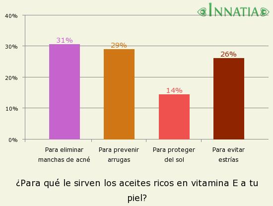 Gráfico de la encuesta: ¿Para qué le sirven los aceites ricos en vitamina E a tu piel?