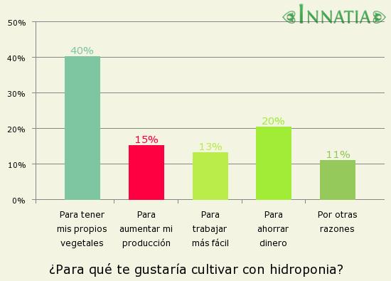 Gráfico de la encuesta: ¿Para qué te gustaría cultivar con hidroponia?