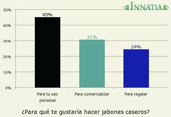 Gráfico de la encuesta: ¿Para qué te gustaría hacer jabones caseros?