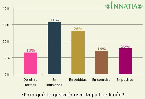 Gráfico de la encuesta: ¿Para qué te gustaría usar la piel de limón?